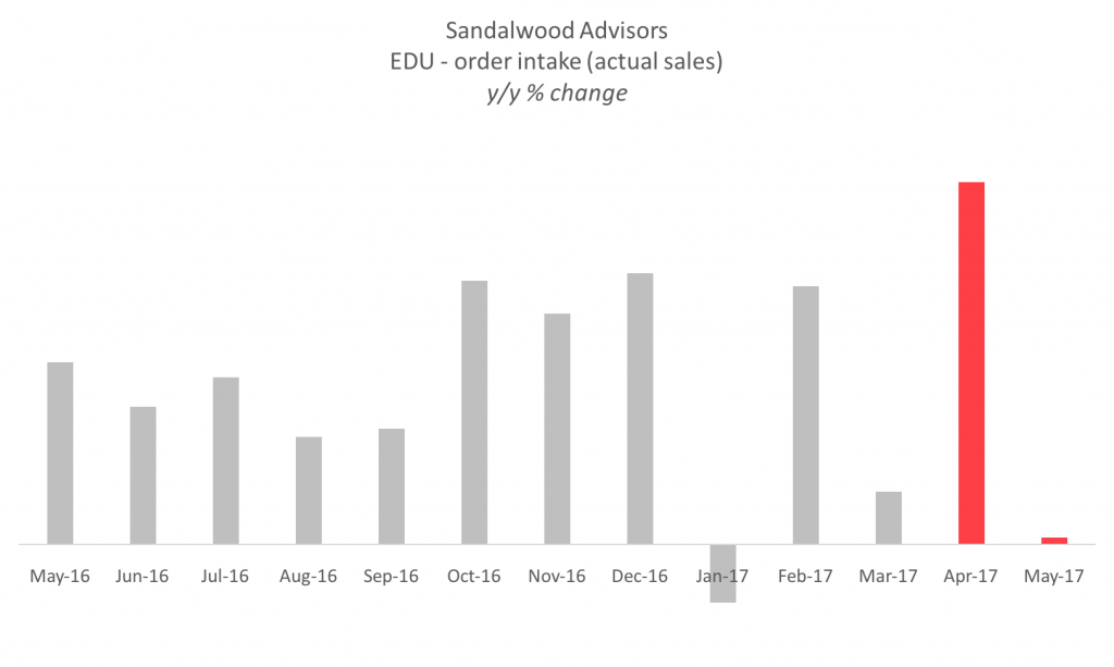 Sandalwood Advisors - EDU Order Intake year-over-year % change