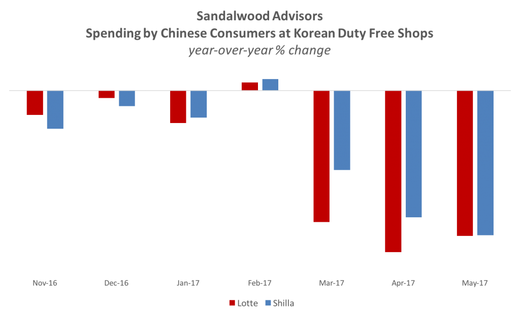 Chinese Consumer spending at Duty-free stores of Lotte and Shilla