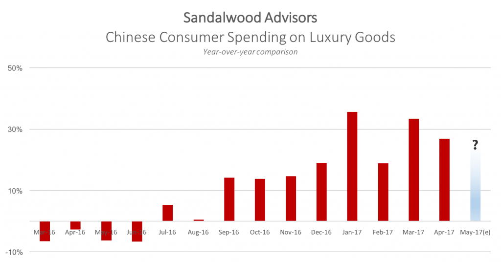 Monthly y/y comparison of Chinese Consumer Spending on Luxury Goods