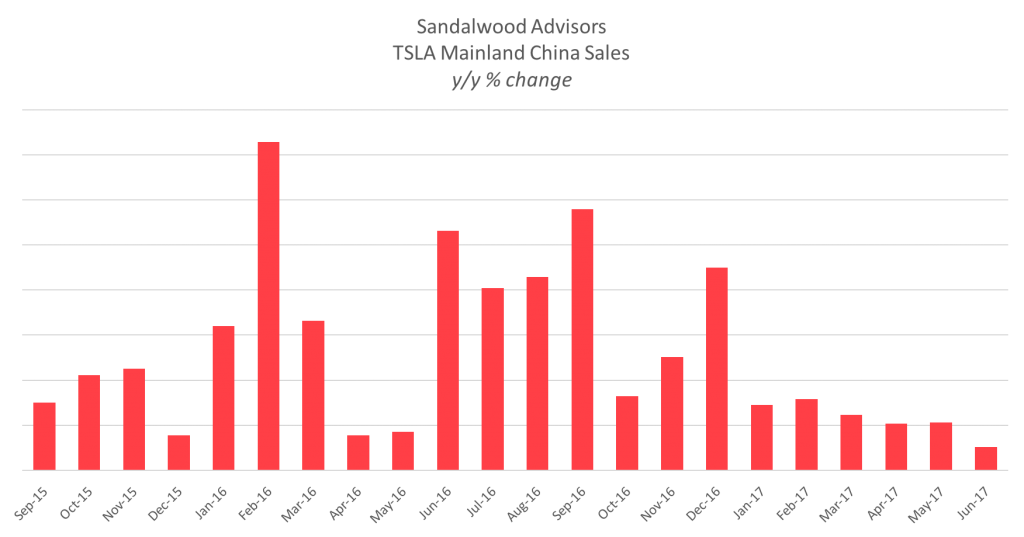 Sandalwood Advisors TSLA China Sales 2017-06