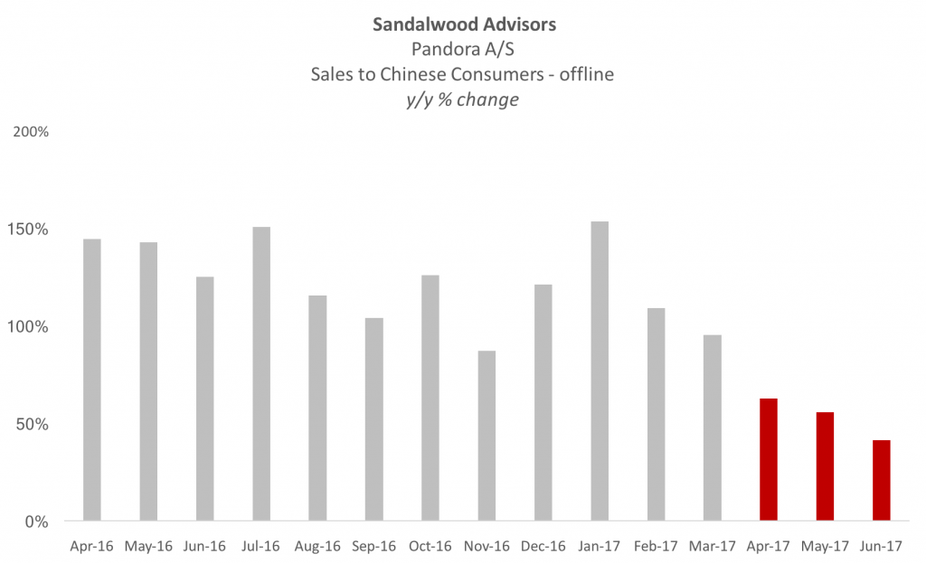 Sandalwood Advisors Pandora Jewelry Sales2017-06