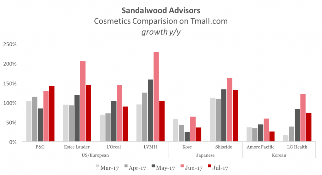 Sandalwood Cosmetics Tmall Comparison 2017-07