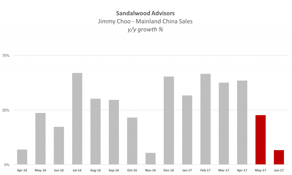 Sandalwood Jimmy Choo 2017-06 Sales